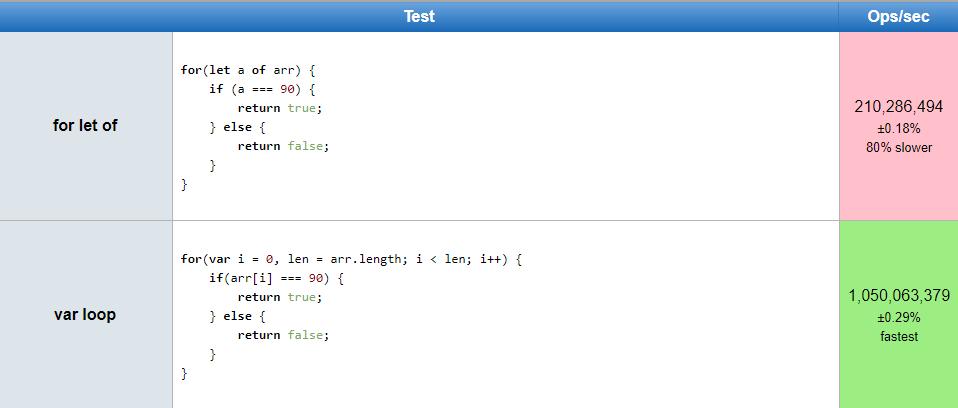 js-perf-let-of-vs-var-loop