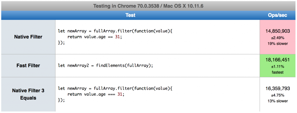 jsPerf performance test array.filter vs our custom function